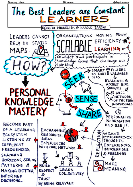 Personal Knowledge Mastery | New Age Leadership | Scoop.it