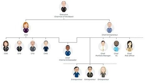 The org chart of the 21st century Fortune 50 | Designing  services | Scoop.it