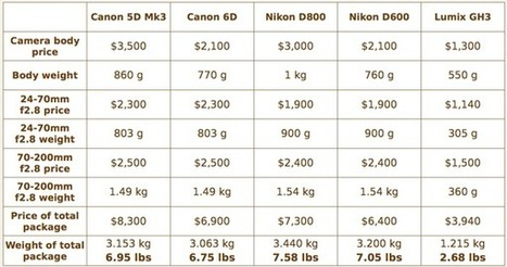 Your next camera: What to buy after you outgrow your basic dSLR | Photography Today | Scoop.it