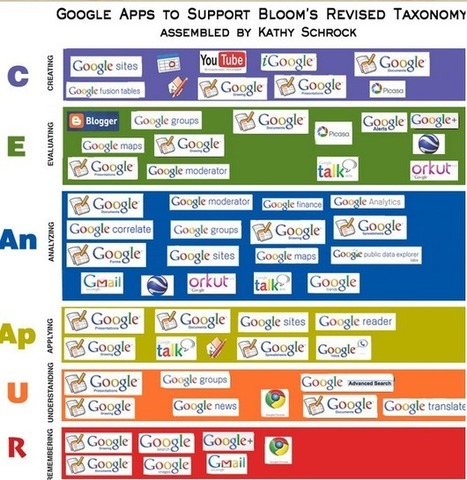 Educational Technology and Mobile Learning: Great Blooms Taxonomy Apps for Both Android and Web 2.0 | In the eye of the new world | Scoop.it