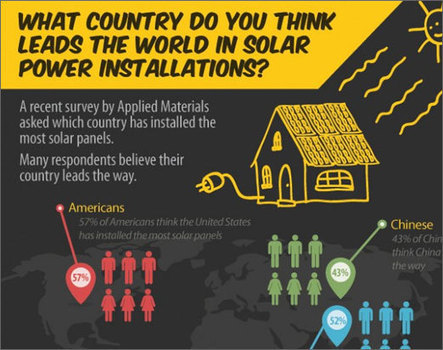 Green Energy Around The World: A Collection of Infographics | green infographics | Scoop.it