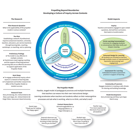 "UDL included in CEA's ""The Propeller Model of Learning"" 