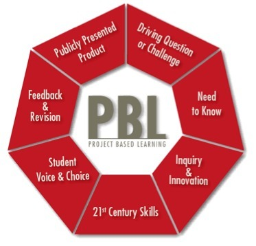 What is PBL? | Project Based Learning | BIE | Collaboration | Scoop.it