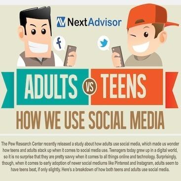 Facebook for All Ages [INFOGRAPHIC] | Social Media Today | #Solliciteren #Netwerken # Social Media | Scoop.it