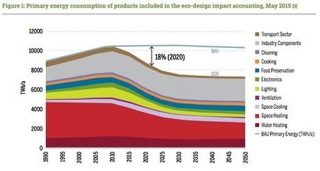 Rapport de l'Agence internationale de l'énergie 2016: les standards d'efficacité énergétique toujours aussi indispensables - Coolproducts   Eco-construction et Eco-conception   Scoop.it