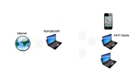 MyPublicWiFi - Virtual Access Point | Trucs et astuces du net | Scoop.it