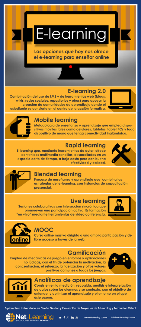 Opciones del eLearning #infografia #infographic #education | Personal [e-]Learning Environments | Scoop.it