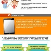 Using Technology In Education | Visual.ly | K-12 Online Education | Scoop.it