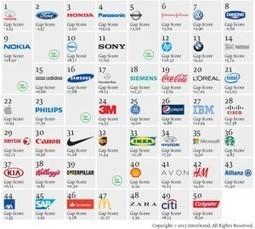 CONSO : classement mondial des meilleures marques écologiques | Efficycle | Scoop.it