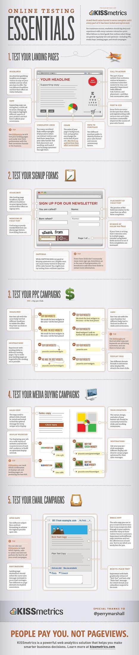 Online Testing Essentials: An infographic on what online marketing activities to test. | FastStart | Scoop.it