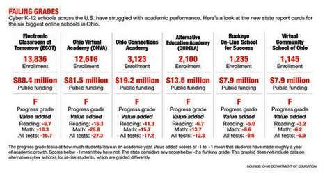 Cyber schools flunk, but tax money keeps flowing - Education News | Correctional education | Scoop.it