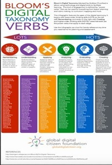 An Awesome Infographic on Bloom's Digital Taxonomy | Дистанционная Школа | Scoop.it