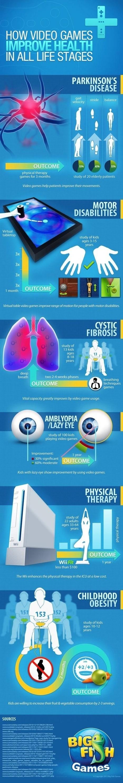 Infografía: como los videojuegos ayudan a mejorar la . Oscar Rodriguez | eSalud Social Media | Scoop.it