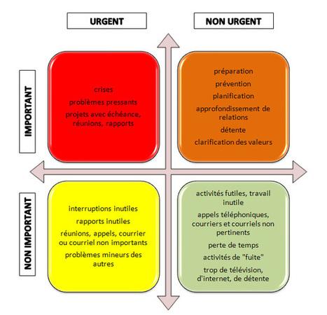 Je suis débordé (e) au travail, comment être plus efficace ? | Coaching Systémique | Motivation au travail | Scoop.it
