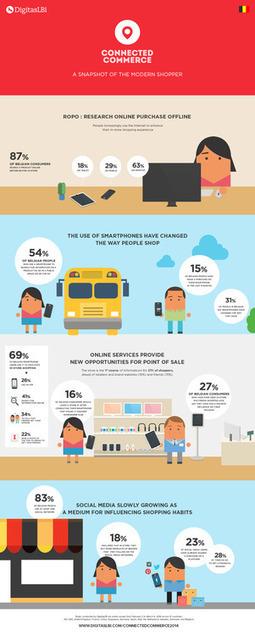 Le commerce connecté séduit de plus en plus de consommateurs | Going social | Scoop.it