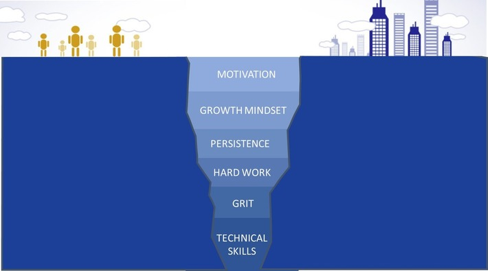 Do We Have the Grit to Close the Skills Gap? | Excellent Business Blogs | Scoop.it