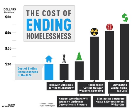 Ending-homelessness-.png (1800x1451 pixels) | Homelessness D Period | Scoop.it