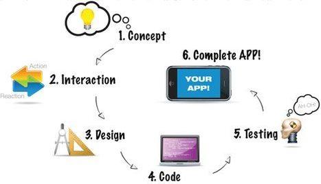 Mobile App Design and development Calgary | MediaLabz-Wordpress Website Design in Calgary | Scoop.it