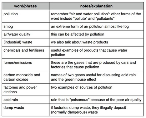 Pollution essay ielts