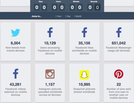 Tous les chiffres sur l'usage mobile en temps réel | Actualité Social Media : blogs & réseaux sociaux | Scoop.it
