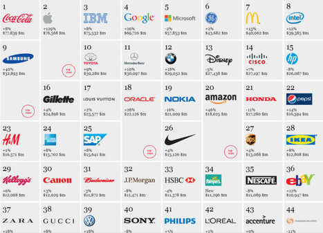 Interbrand 2012: Apple jumps to #2 and Google overtakes Microsoft | Gadgets and Gadgets | Scoop.it
