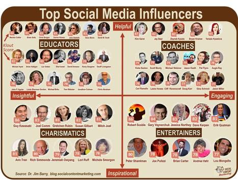 4 Archetypes of Top Social Media Influencers   CSR, Reputation, Stakeholders, SocBiz   Scoop.it