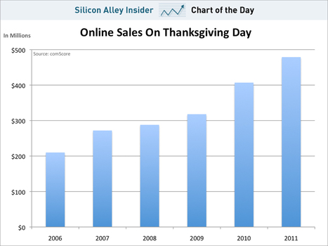 CHART OF THE DAY: Thanksgiving Day Online Sales | Entrepreneurship, Innovation | Scoop.it