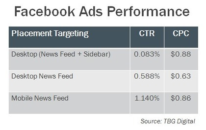 The Scoop on Facebook Mobile Ads: Are They Working? [Data]   Mobile Marketing for Mobile People   Scoop.it