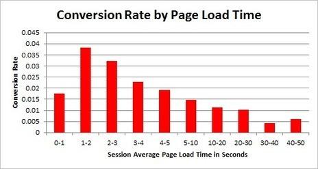 Come migliorare il tasso di conversione del booking engine | Pianeta Booking | Scoop.it