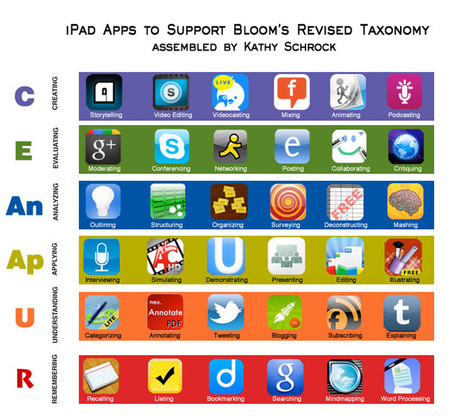 Bloomin' iPad by Kathy Schrock | Powerful Technology Tools for Teaching and Learning | Scoop.it