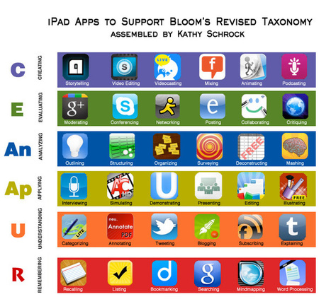 Bloomin' iPad by Kathy Schrock | Leveraging Information | Scoop.it