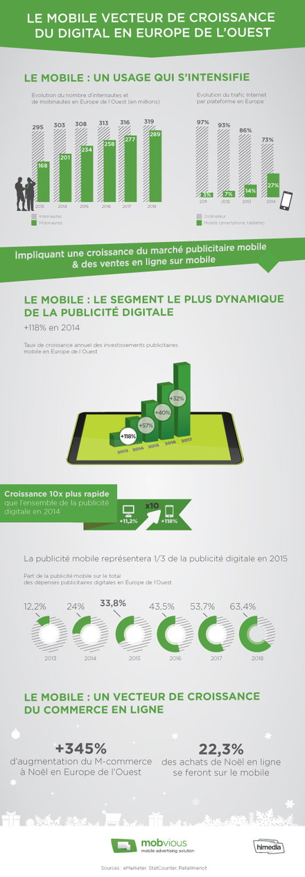 achats sur mobile | HiMedia Group | Webmarketing tools | Scoop.it