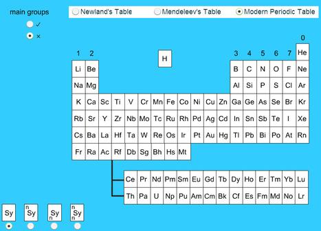periodicHistory   Física e Química10   Scoop.it