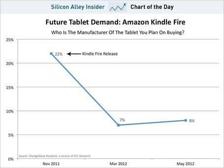 Interest In Amazon's Kindle Fire Collapses | cross pond high tech | Scoop.it