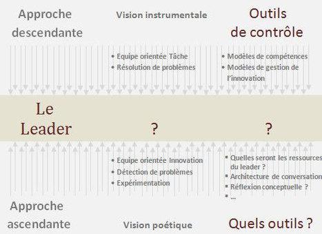 Leadership et Innovation: Le nouveau rôle du leader dans un environnement en réseaux | Planet Formation | Scoop.it