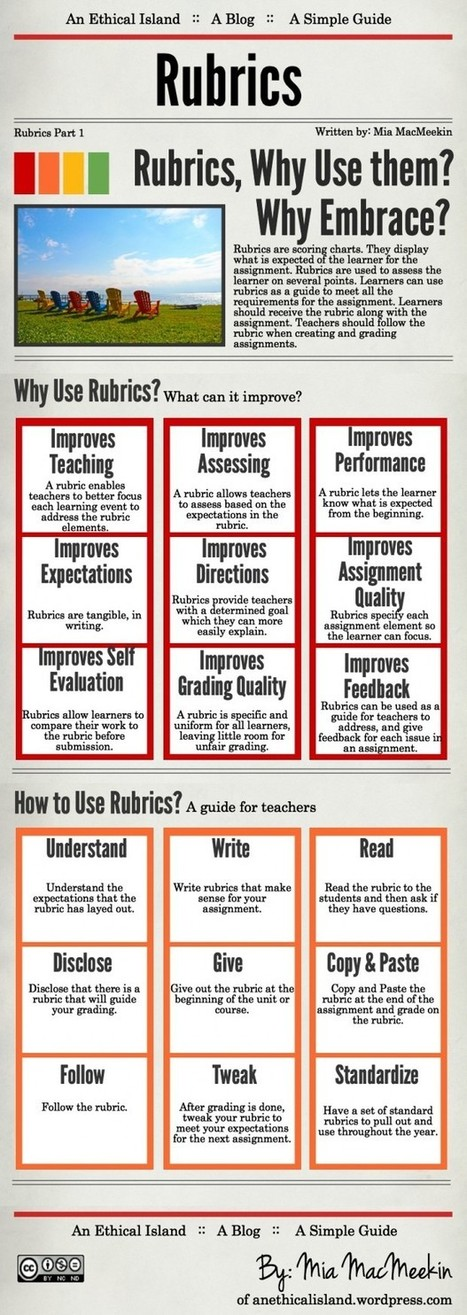 Wonderful Guide to The Use of Rubrics in Education  | E-learning, Blended learning, Apps en Tools in het Onderwijs | Scoop.it