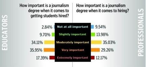 Do Journalists need a journalism degree? Educators, practitioners disagree | Les médias face à leur destin | Scoop.it