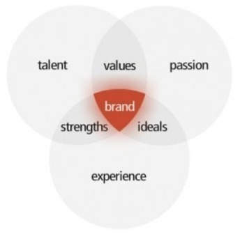 7 Smarter Habits That You Need to Embody for Your Brand | MarketingHits | Scoop.it