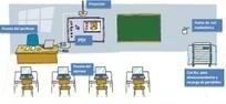 Pizarra Digital - EXPERIENCIAS EDUCATIVAS. | Recursos TIC Educativos | Scoop.it