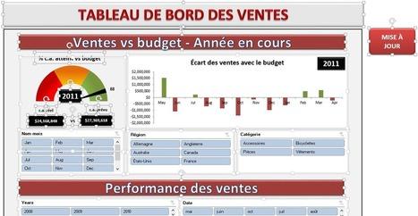 Protéger un tableau de bord Excel | Intelligence d'affaires | Scoop.it