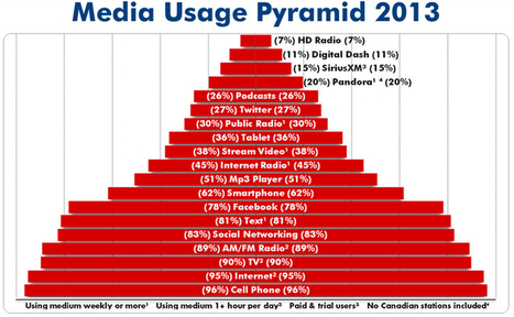 Media Usage Pyramid | The New Business of Media | Scoop.it
