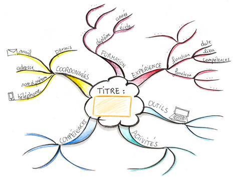 Préparer un CV et une lettre de motivation à l'aide d'une carte heuristique | Recrutement Emploi Environnement et ESS | Scoop.it