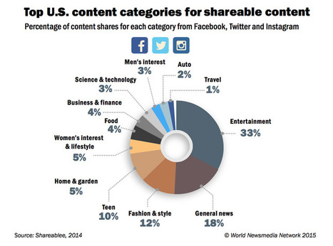 Study: Entertainment, general news lead shareable content | Big Media (En & Fr) | Scoop.it