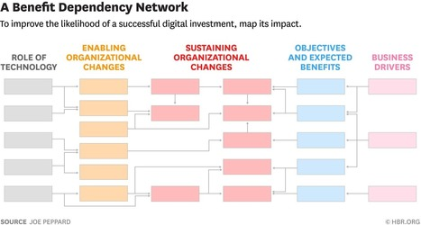 A Tool to Map Your Next Digital Initiative - HBR | Pedagogia Infomacional | Scoop.it