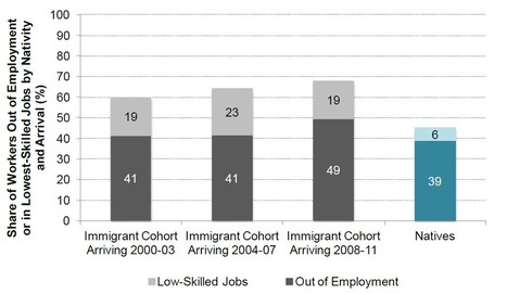 A Precarious Position: The Labor Market Integration of New Immigrants in Spain | Immigration in Spain | Scoop.it