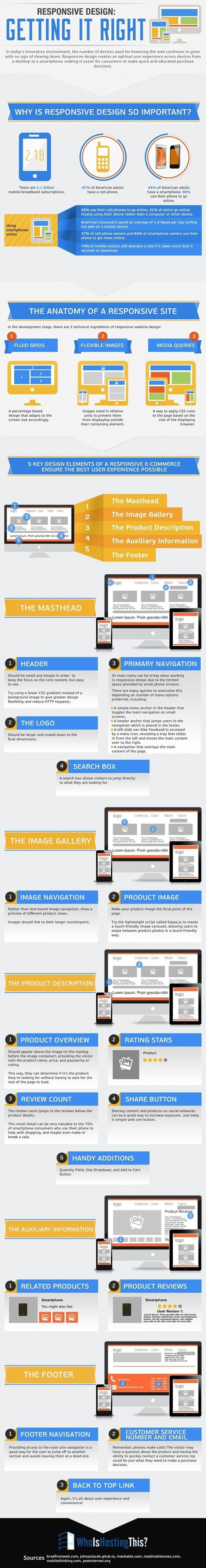 Buenas prácticas para crear sitios web Responsive | Inspección formal de usabilidad | Scoop.it
