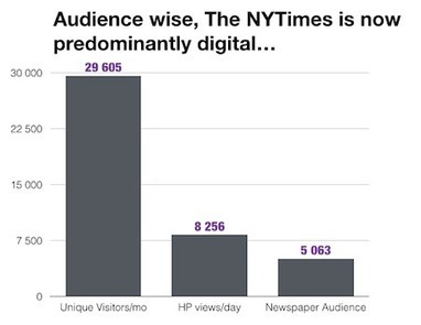 The New York Times KPI's   The 3rd Industrial Revolution : Digital Disruption   Scoop.it