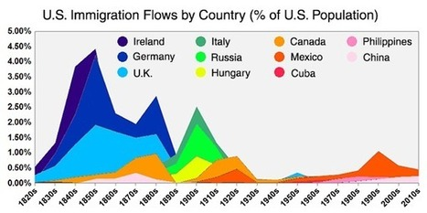 Mesmerizing Animation Shows Which Countries Sent the Most Immigrants to the US Since 1820   Navigate   Scoop.it