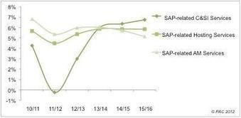Le marché des services SAP résiste grâce à l'externalisation et aux relais de croissance technologiques - Solutions-Logiciels.com   Recrutement de spécialistes SAP   Scoop.it