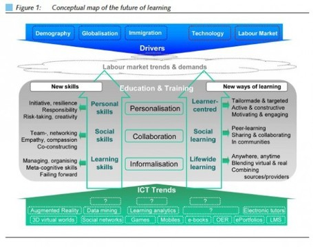 European Report on the Future of Learning | desdeelpasillo | Scoop.it